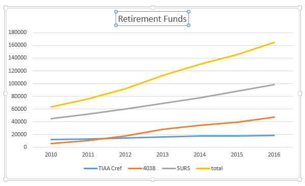 retirement-with-surs