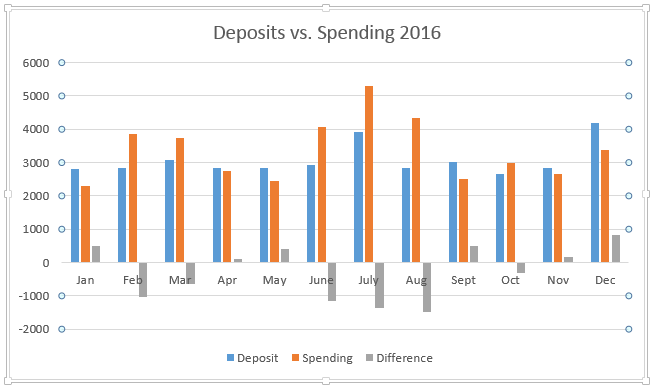 dep-vs-spend-2016